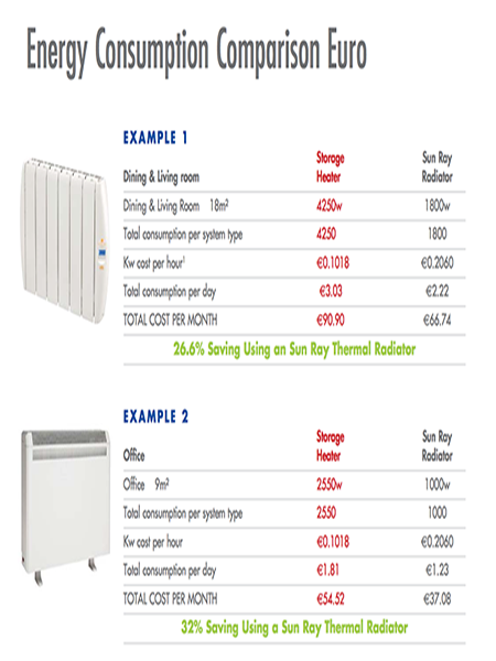 enegry efficient heaters dublin