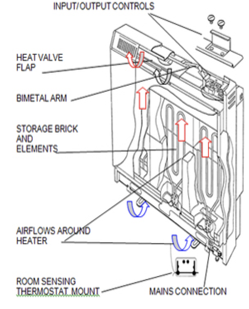 Www.storage-heater.ie Offers A Same Day Storage heater Repair on