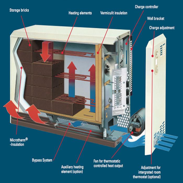 Elegant  Storage Heaters  HW Electric Amp Supply  The Storage Heater
