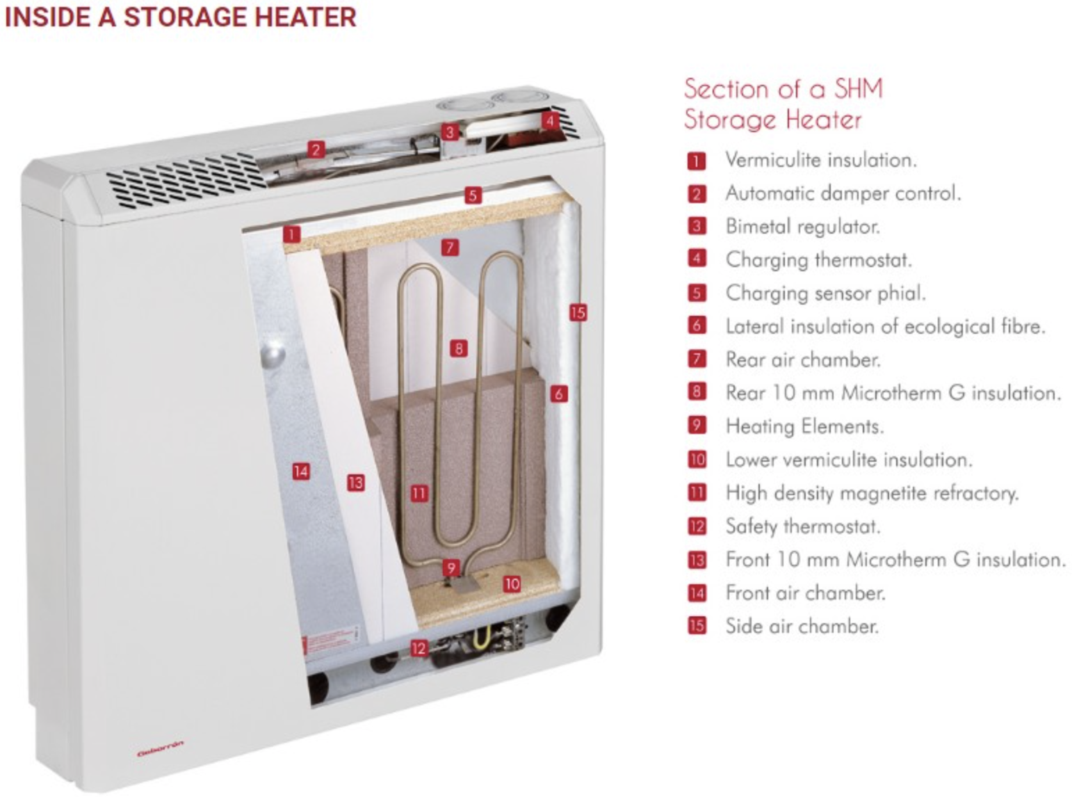 What Is A Storage Heater